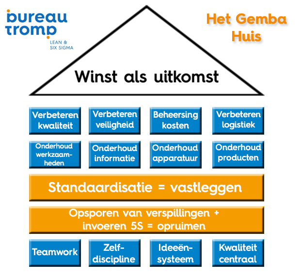 Gemba_Huis_Bureautromp