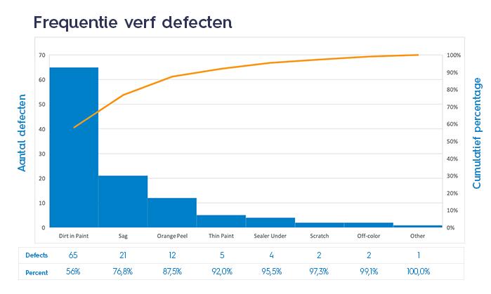 Pareto Chart Productie