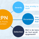 FMEA - RPN risk priority number