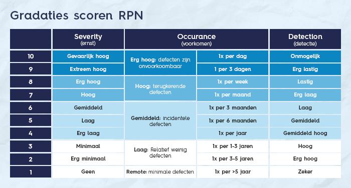 Gradaties scoren RPN - FMEA